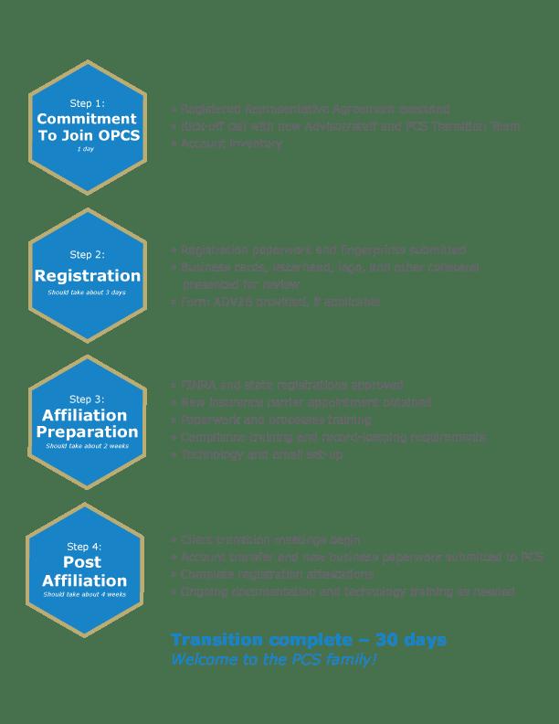 Pcstransitiontimelineverticalv1 Private Client Services A