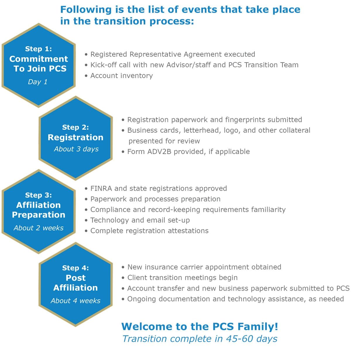 PCS_the_process_steps